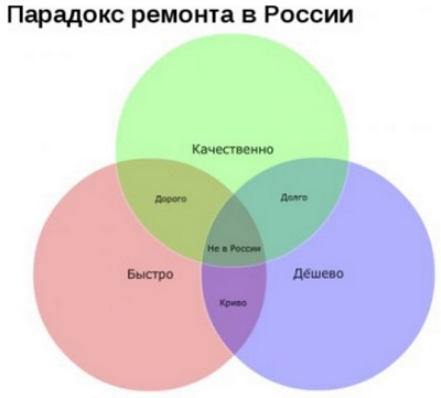 Ремонт в России, быстро, качественно, дорого