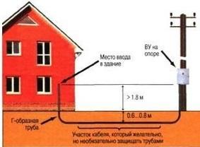 Подземное ответвление кабеля от ВЛ