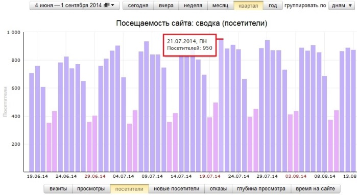 Новый рекорд посетителей - 950 человек в сутки