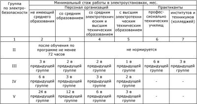 Присвоение групп допуска по электробезопасности