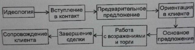 этапы прямых продаж