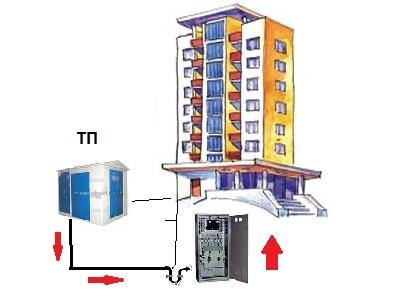 Вводно распределительное устройство, место установки ВРУ